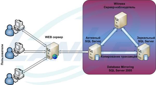 Внедрение Microsoft SQL Server с зеркалированием баз данных.