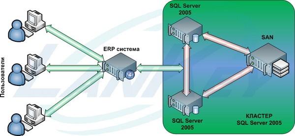 Внедрение кластера Microsoft SQL Server.